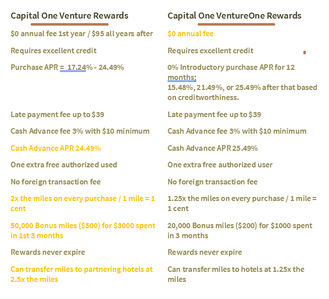 Capital One Venture Rewards vs. Capital One VentureOne Rewards Chart.