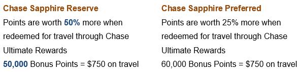 Chase Sapphire Bonus Points
