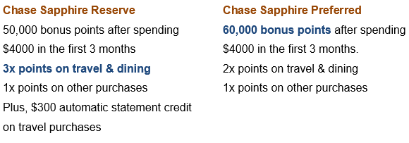 Chase Sapphire Reserve Bonus Points